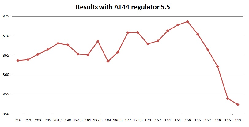 AT 44 5.5 results with altaros regulator